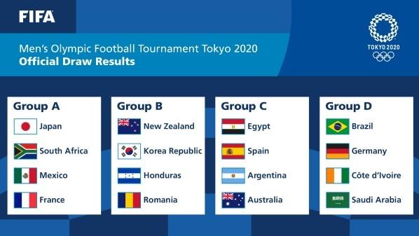 Los grupos del Torneo Masculino de Fútbol de Tokio 2020 (Foto: FIFA)